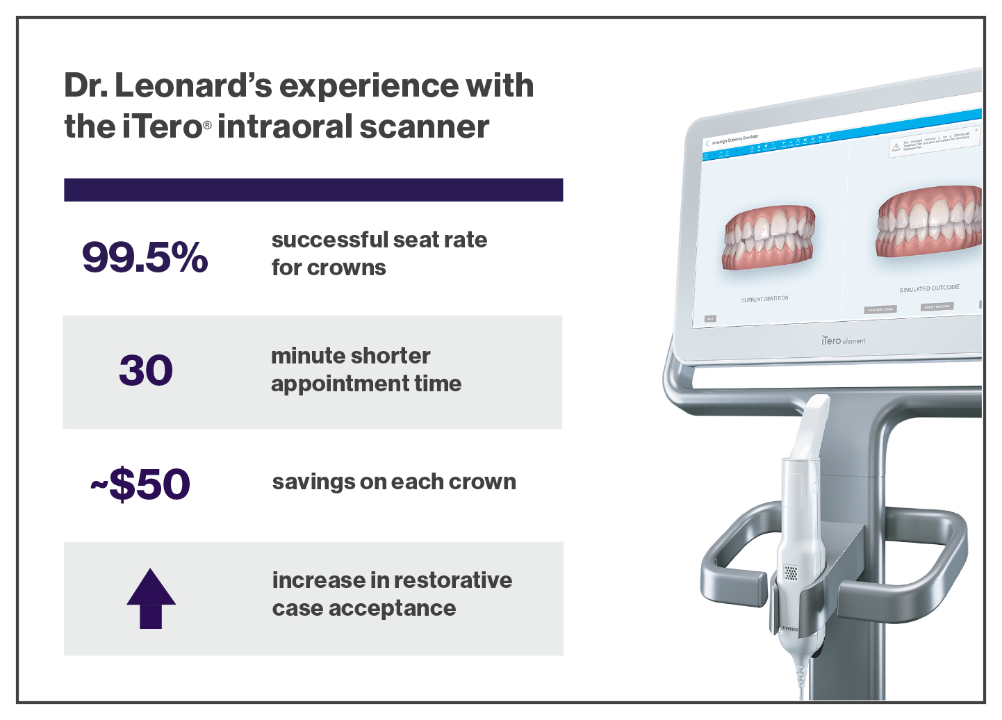 Utilizing the iTero Element intraoral scanner across the entire practice